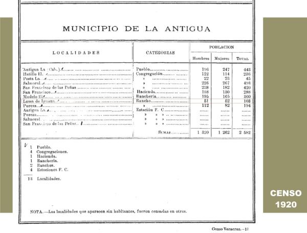 El poblado de Loma Iguana en el Censo de 1920.